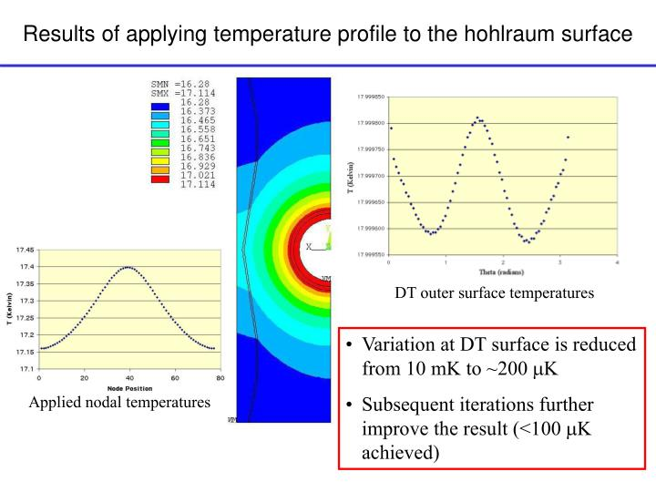 Results of applying temperature profile to the hohlraum surface