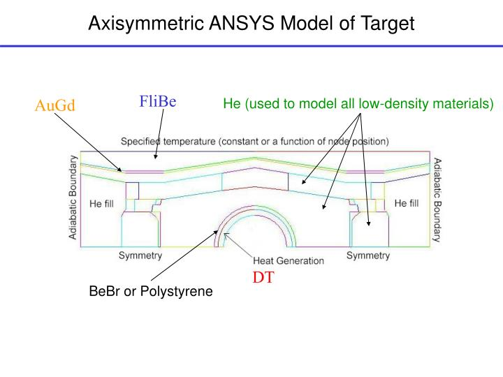 Axisymmetric ANSYS Model of Target