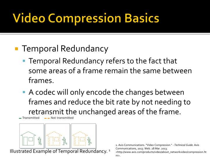 Video Compression Basics