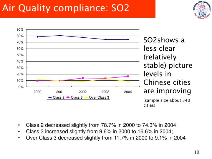 Air Quality compliance: SO2