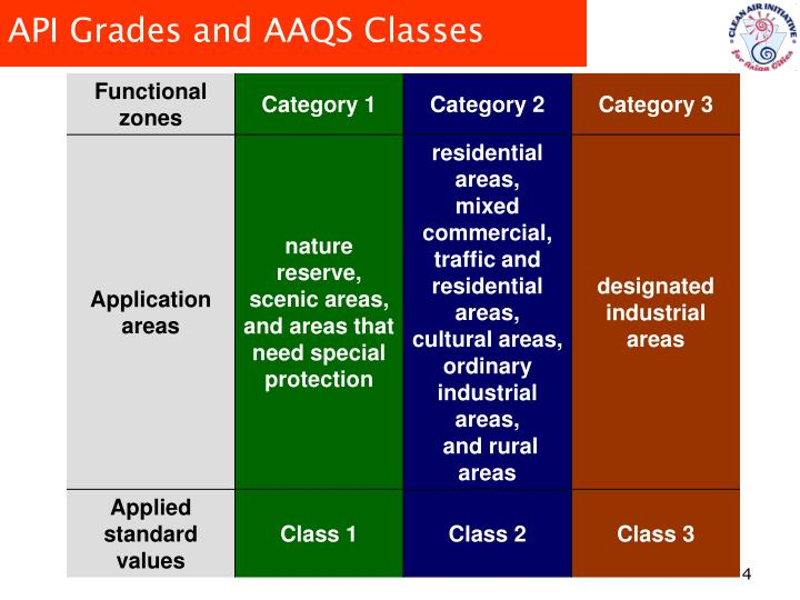 API Grades and AAQS Classes