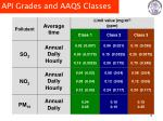 api grades and aaqs classes1