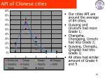 api of chinese cities