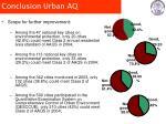conclusion urban aq