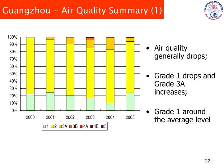 Guangzhou - Air Quality Summary (1)
