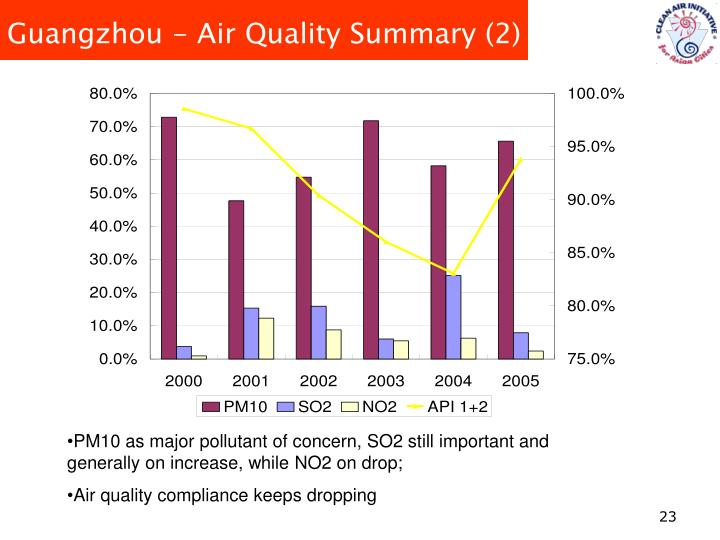 Guangzhou - Air Quality Summary (2)