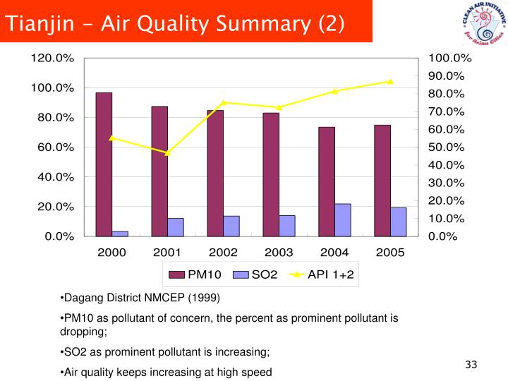 Tianjin - Air Quality Summary (2)