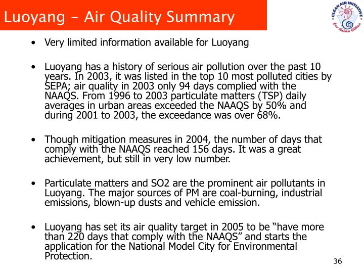 Luoyang - Air Quality Summary