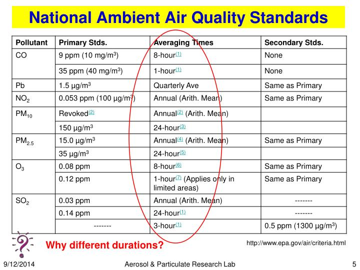 Ppt Air Quality Monitoring Powerpoint Presentation Id