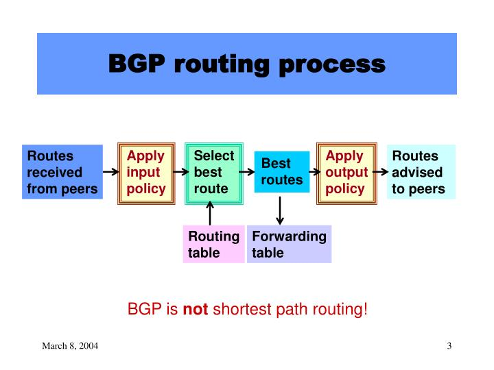 Bgp routing process