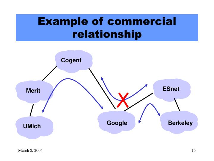 Example of commercial relationship
