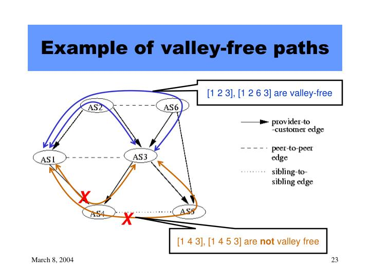 Example of valley-free paths