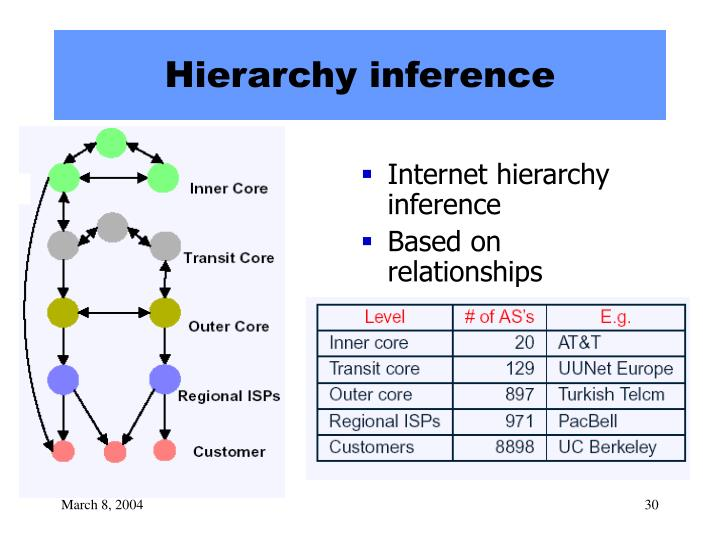 Hierarchy inference