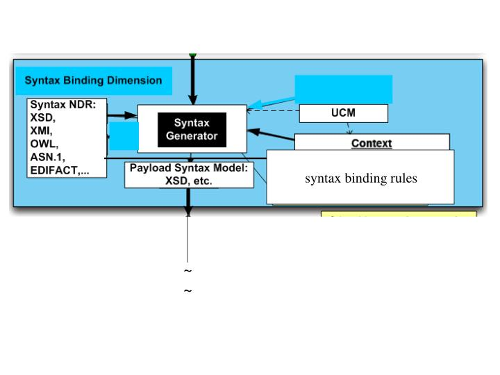 syntax binding rules