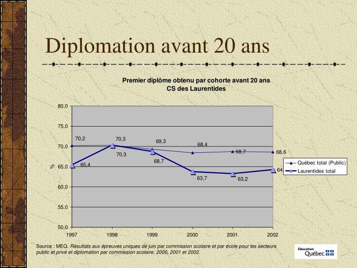 Diplomation avant 20 ans