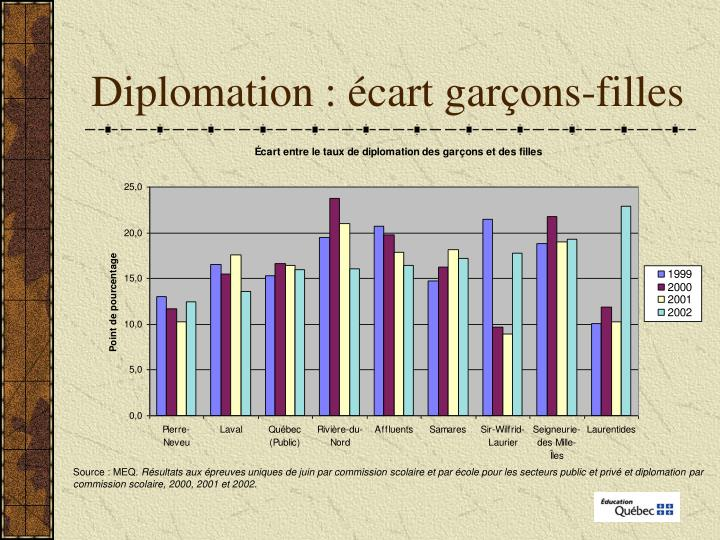 Diplomation : écart garçons-filles