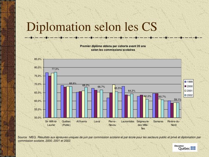 Diplomation selon les CS