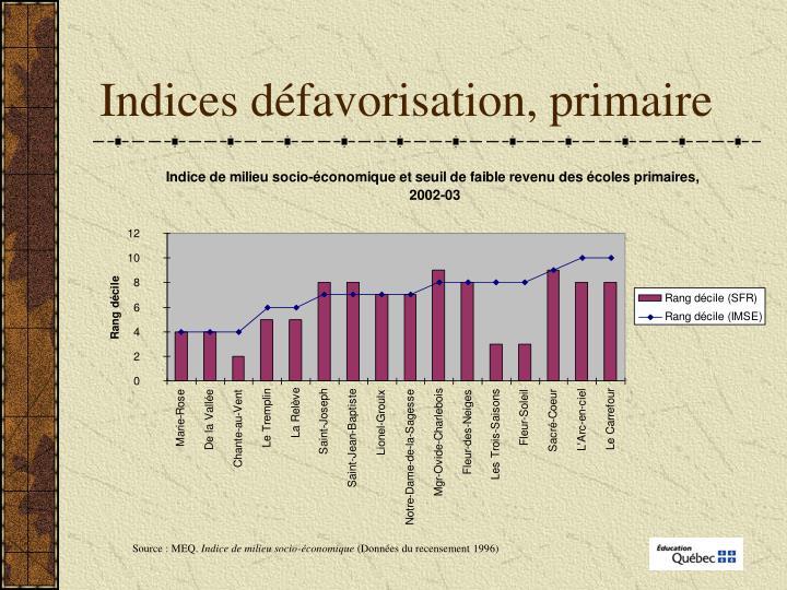 Indices défavorisation, primaire