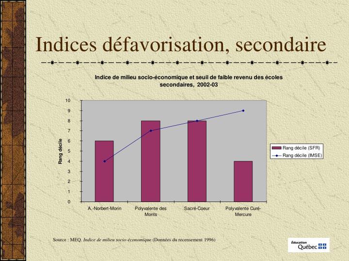 Indices défavorisation, secondaire