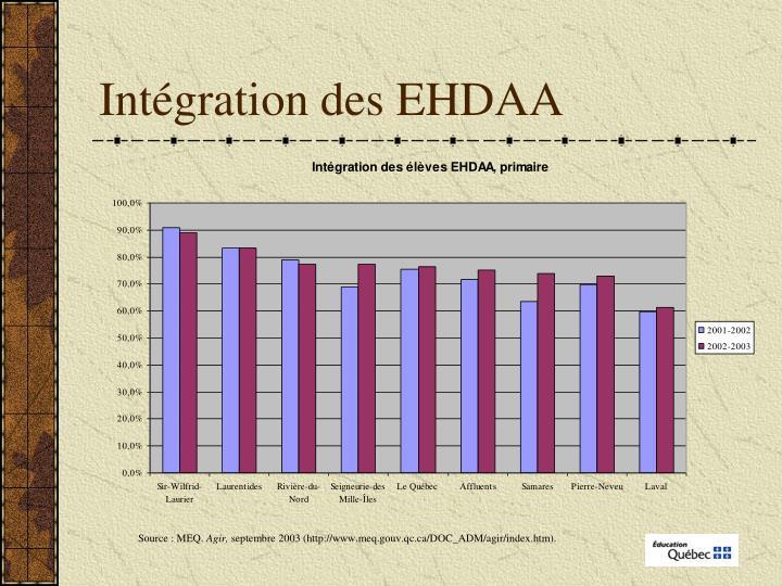 Intégration des EHDAA