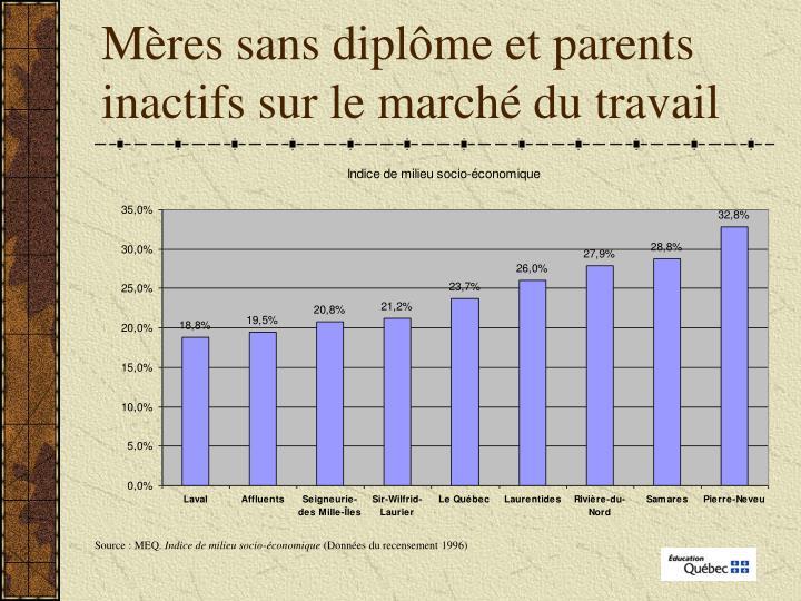 Mères sans diplôme et parents inactifs sur le marché du travail