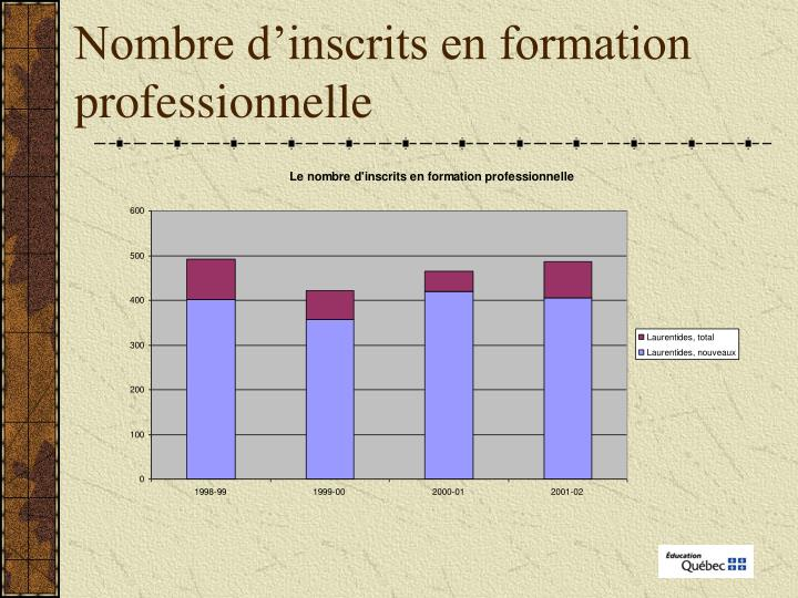 Nombre d'inscrits en formation professionnelle
