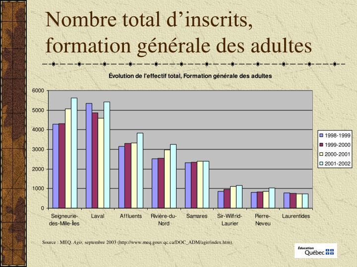Nombre total d'inscrits, formation générale des adultes