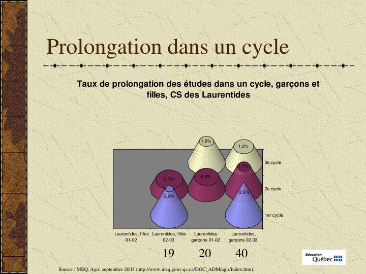 Prolongation dans un cycle