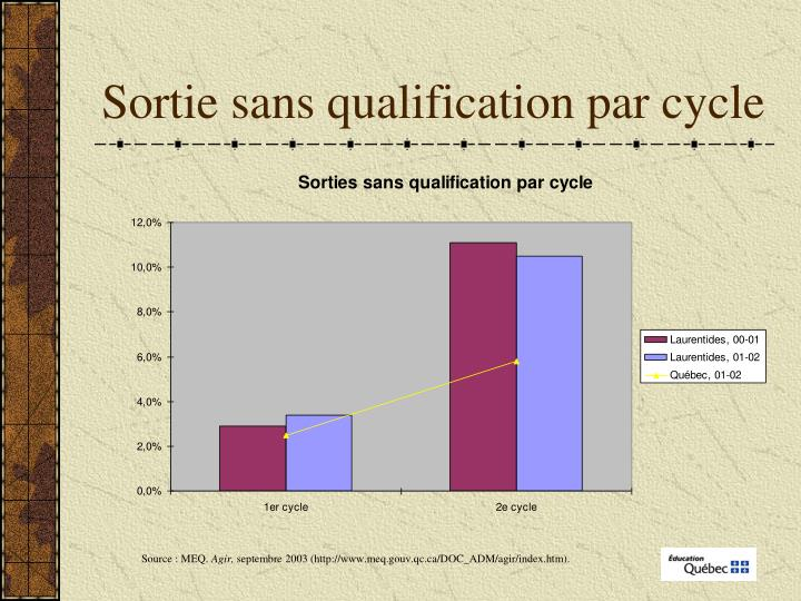 Sortie sans qualification par cycle