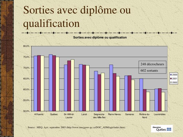 Sorties avec diplôme ou qualification