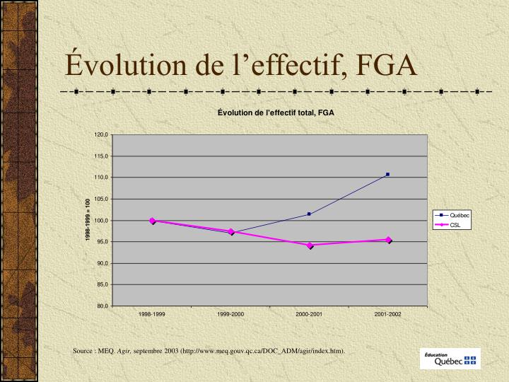 Évolution de l'effectif, FGA