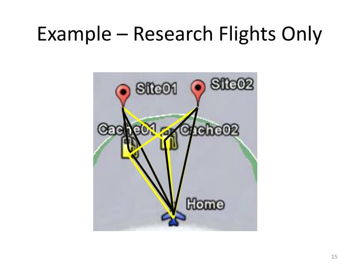 Example – Research Flights Only