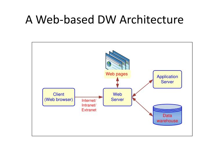 A Web-based DW Architecture