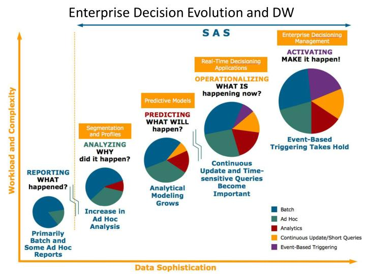 Enterprise Decision Evolution and DW