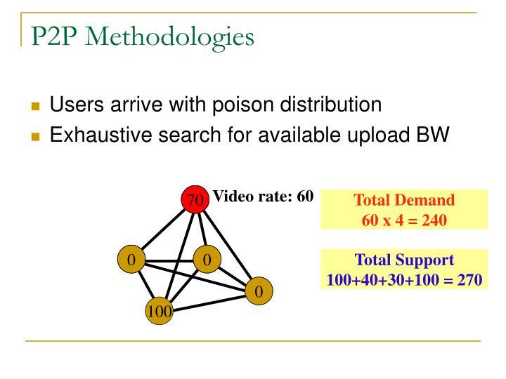 P2P Methodologies