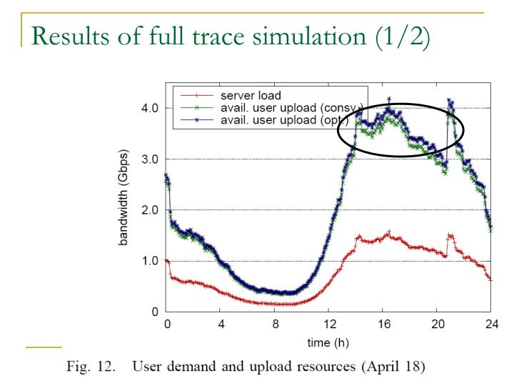 Results of full trace simulation (1/2)
