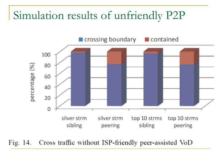 Simulation results of unfriendly P2P