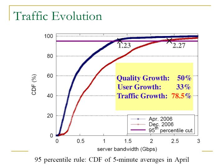 Traffic Evolution
