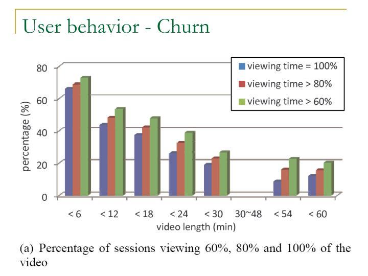 User behavior - Churn