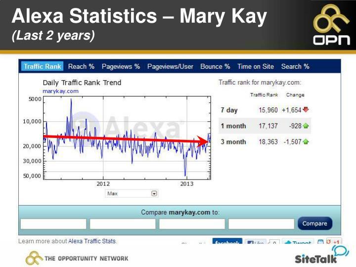 Alexa Statistics – Mary Kay
