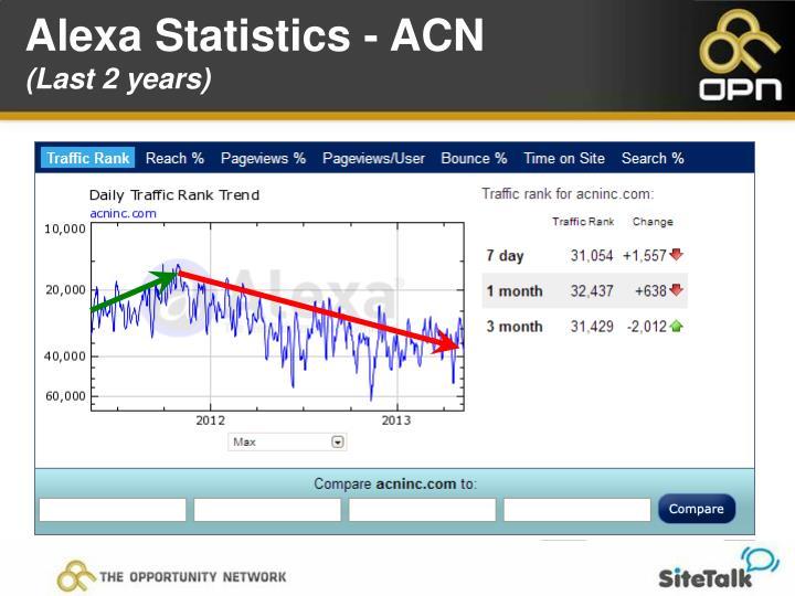 Alexa Statistics - ACN