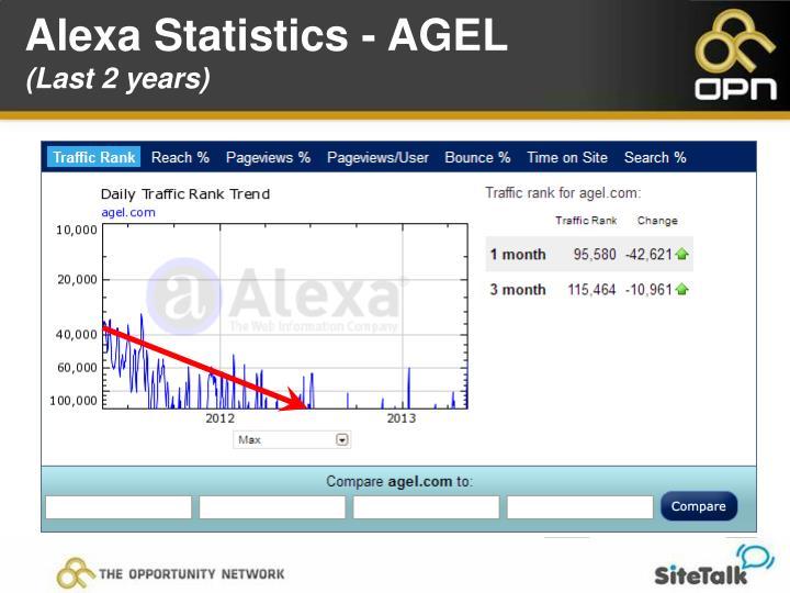 Alexa Statistics - AGEL