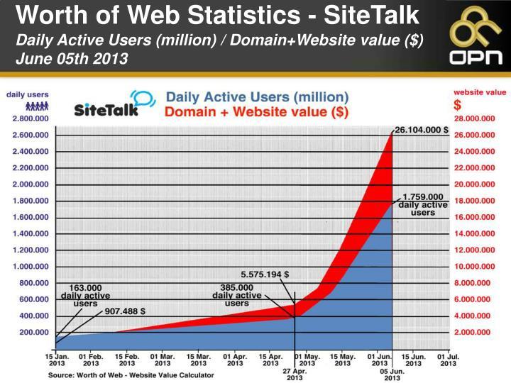 Worth of Web Statistics - SiteTalk