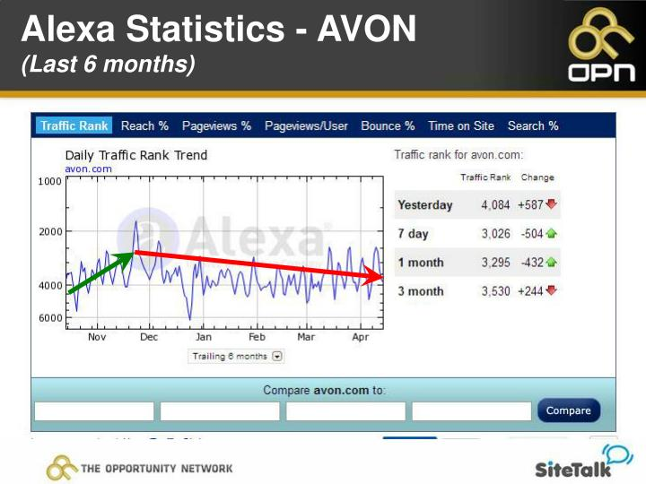 Alexa Statistics - AVON