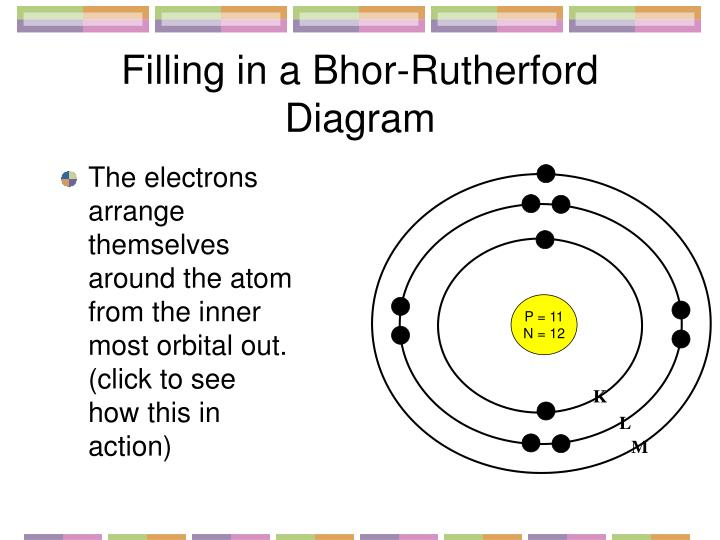 Filling in a Bhor-Rutherford Diagram