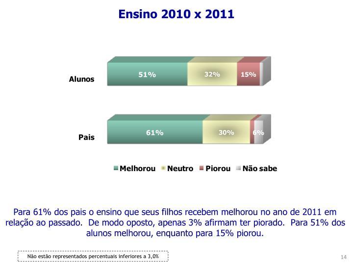 Ensino 2010 x 2011