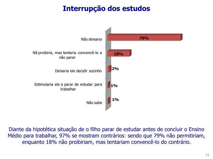 Interrupção dos estudos