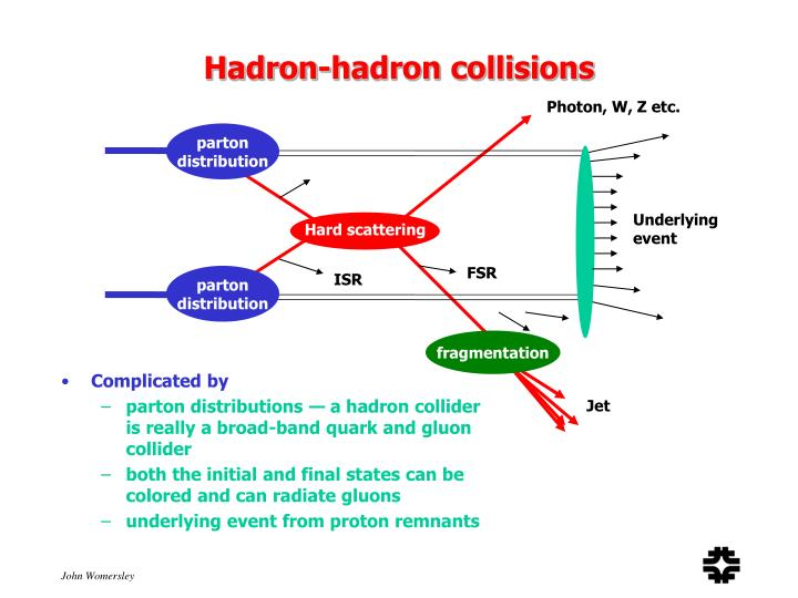 Hadron-hadron collisions