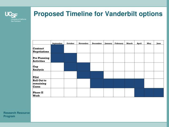 Proposed Timeline for Vanderbilt options