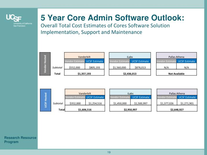 5 Year Core Admin Software Outlook: